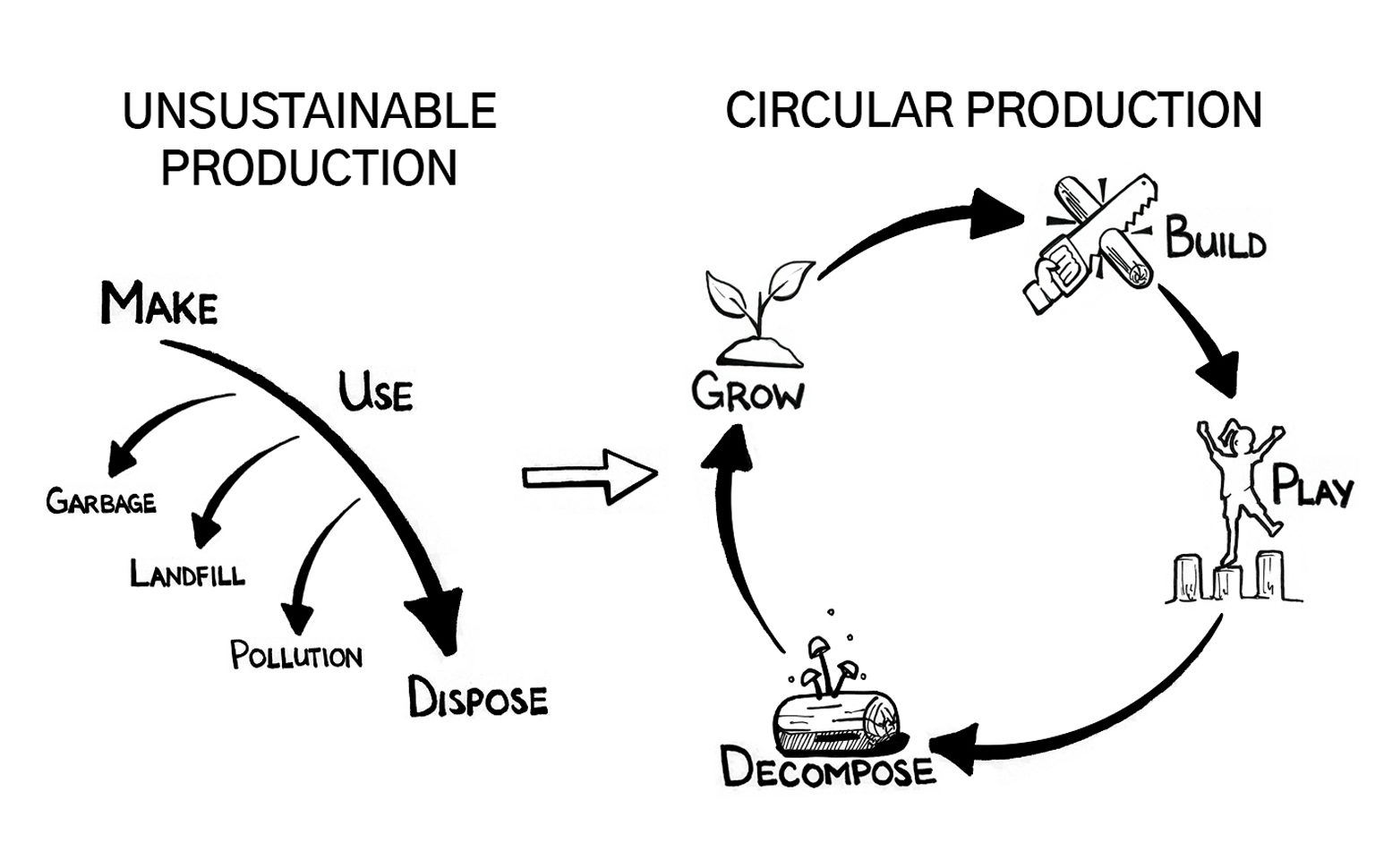 Unsustainable Production: Make, Use, Dispose, Pollute. Circular Production: Make, Use, Reuse, Remake, Recycle, Make