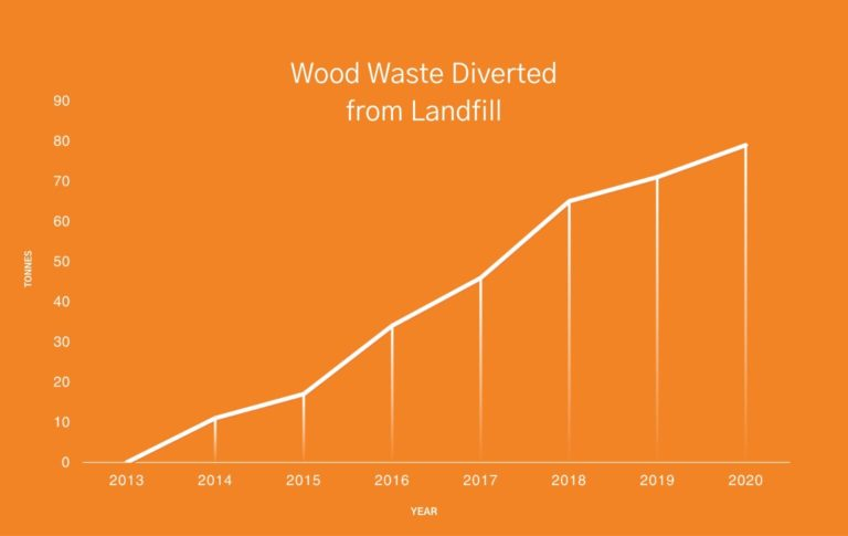 A graph depicting the increase in the amount of wood waste (in tonnes) diverted from landfills between then years of 2013 and 2020.